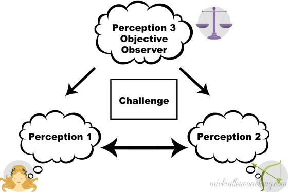 Three Perceptual Positions
